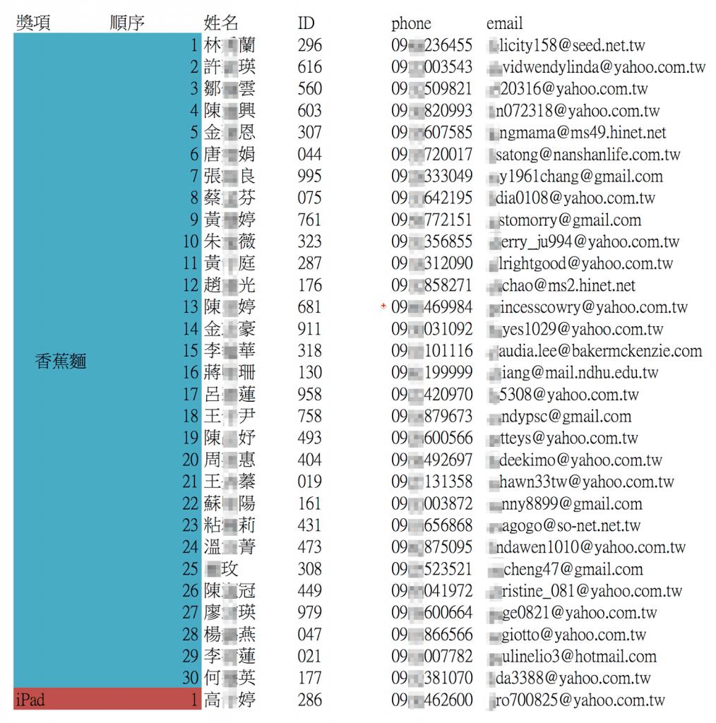 三風麵館歡慶30周年 ipad mini、香蕉麵大方送!!得獎名單!(已勘誤) - 2