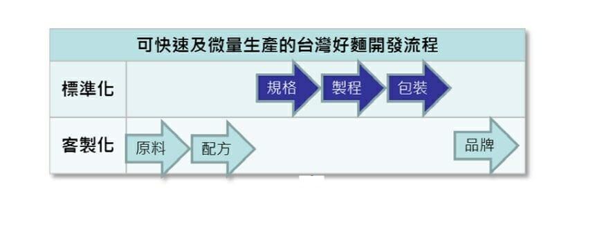 台灣好麵微打樣中心 - 3